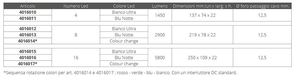 LUCE SUBACQUEA SERIE X 16 LED